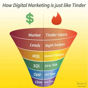 DigitalMarketingTinder