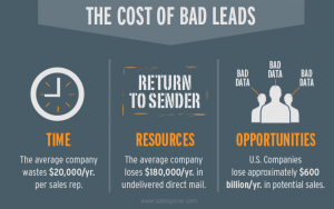 bad leads cost