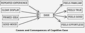 cognitive ease or fluency