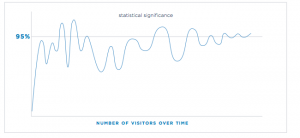 A/B testing statistical significance